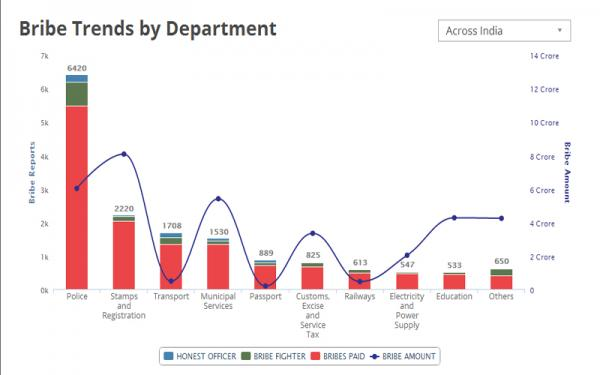 Bribe Trends by Department